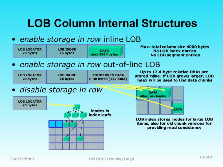 Where is LOB data stored? | Tanel Poder's blog
